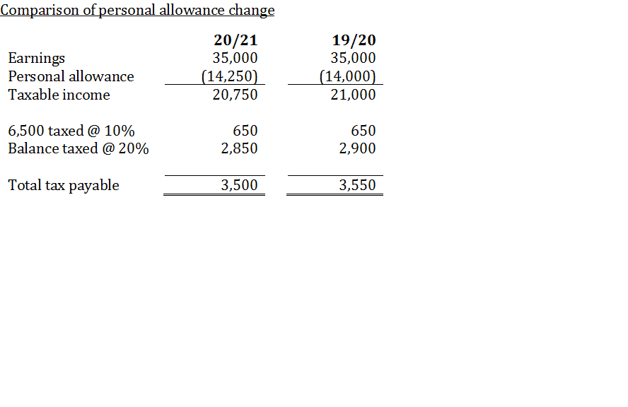 Personal allowance table 1